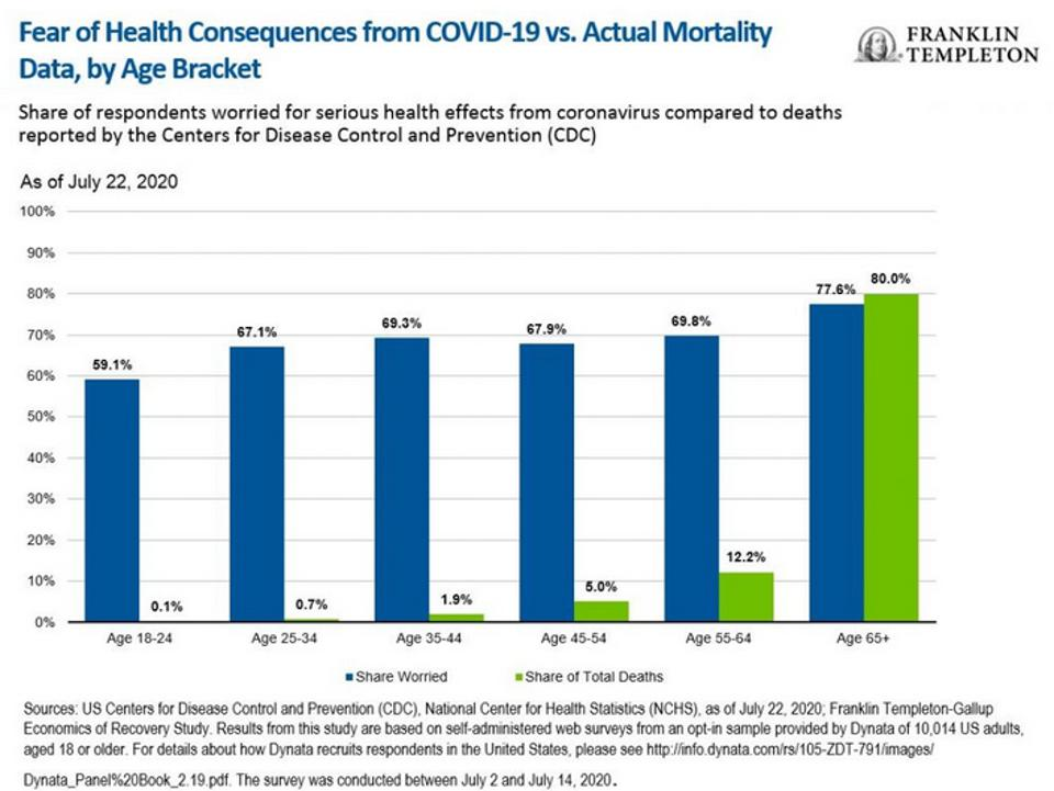 Perception and actual mortality risk