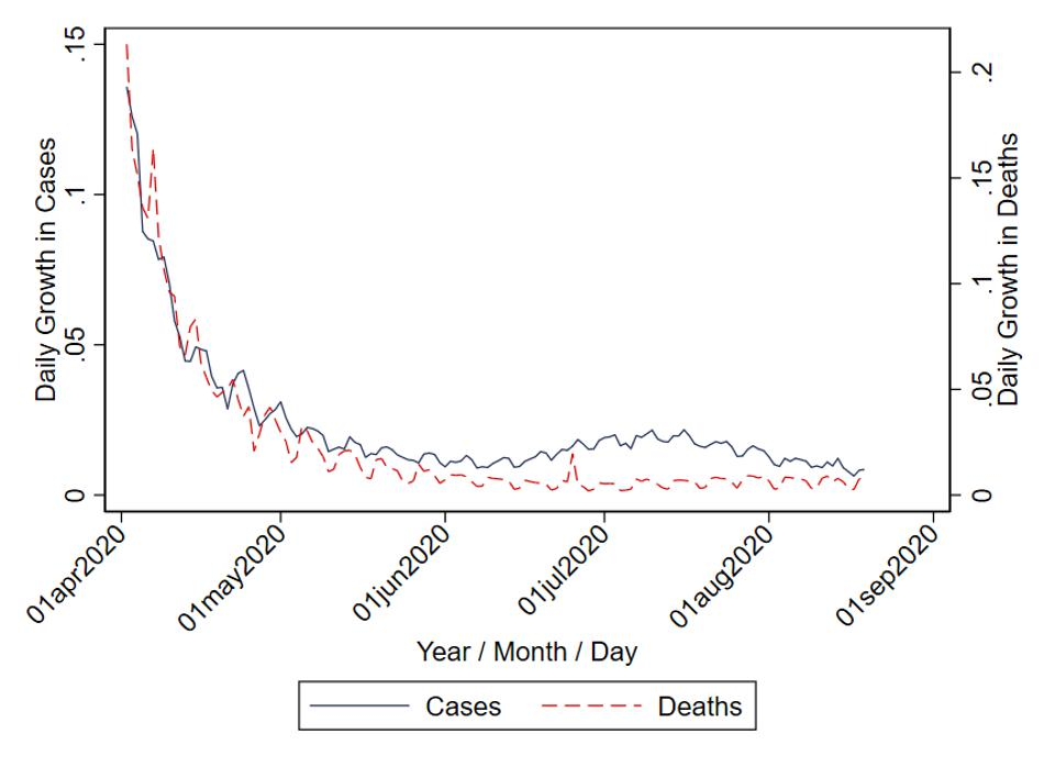Growth in infections and deaths