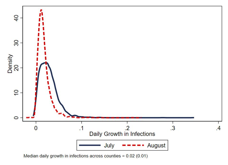 Distribution of daily growth in infections
