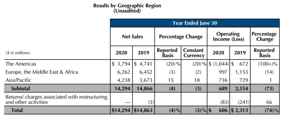 Estee Lauder sales chart by region for fiscal 2020