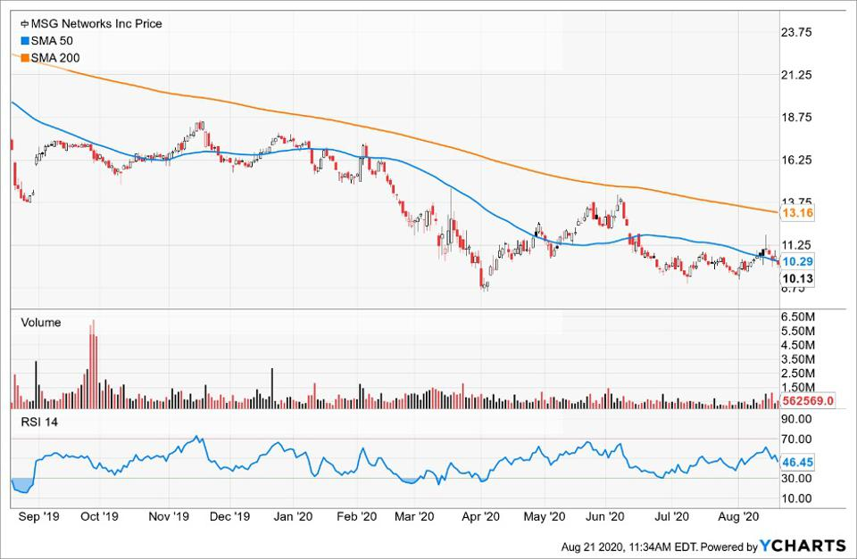 SImple Moving Average of Msg Networks Inc (MSGN)