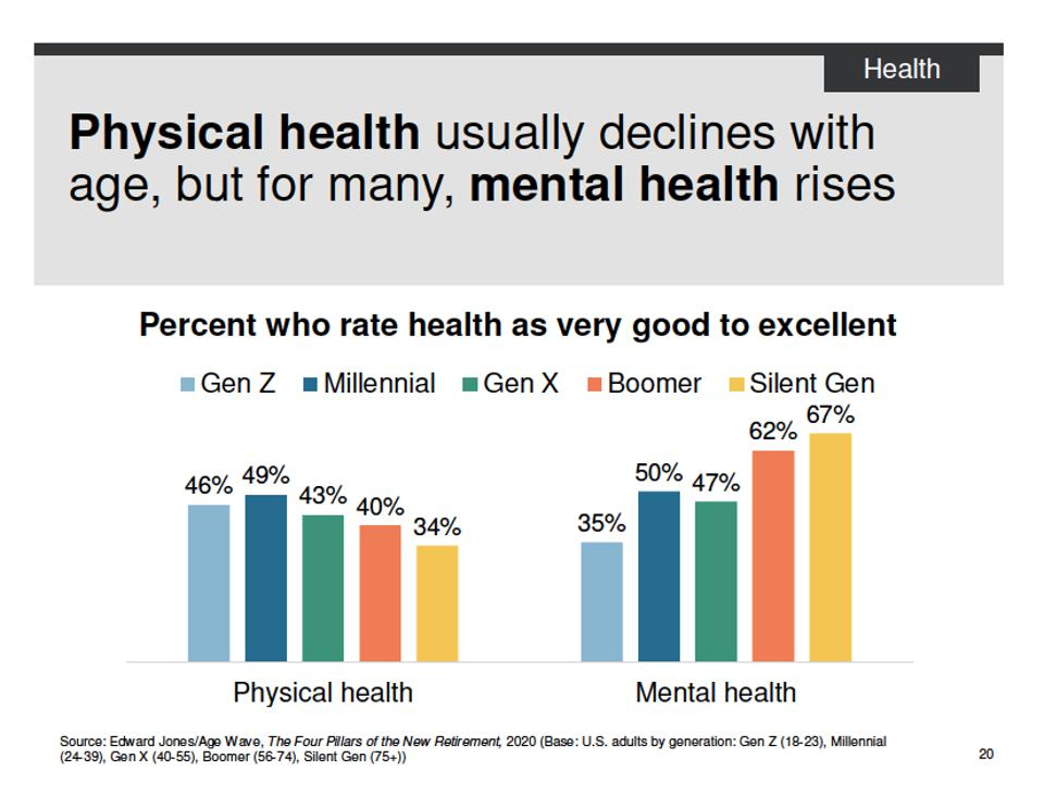 Percent who rate health as very good to excellent