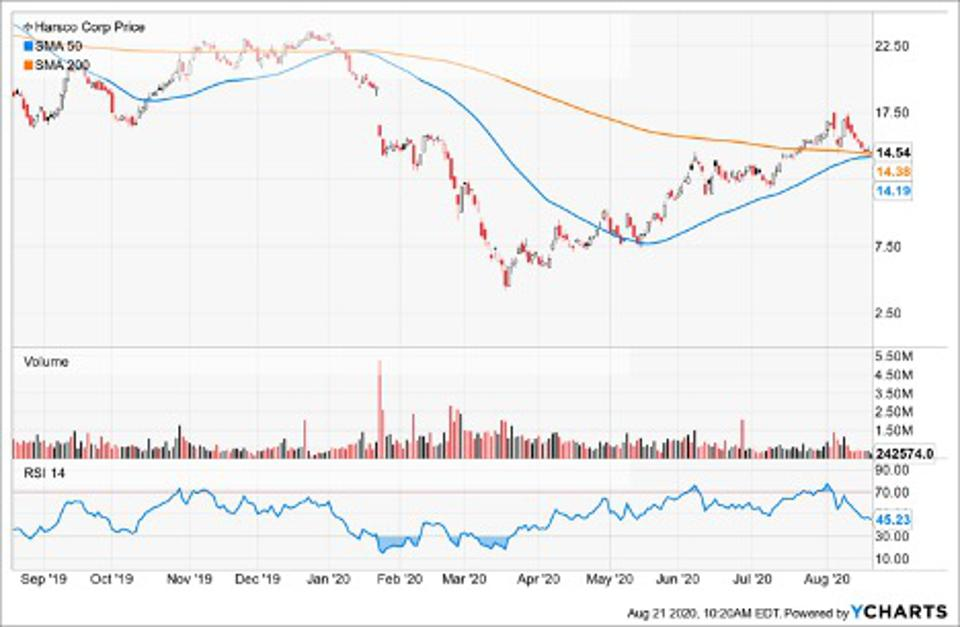 Simple Moving Average of Harsco Corp (HSC)