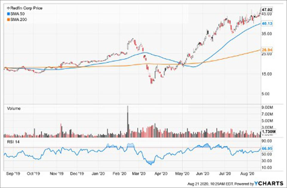 Simple Moving Average of Redfin Corp (RDFN)