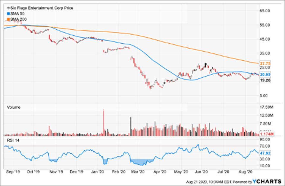Simple Moving Average of Six Flags Entertainment Corp (SIX)