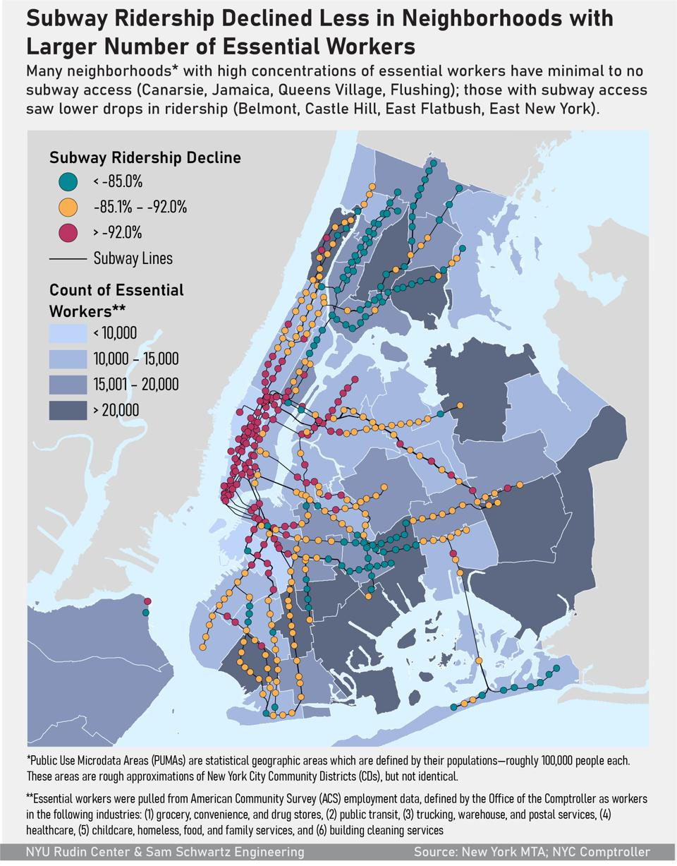 Subway ridership numbers showed less of a decline in neighborhoods with higher numbers of essential workers during the Spring 2020 coronavirus pandemic.