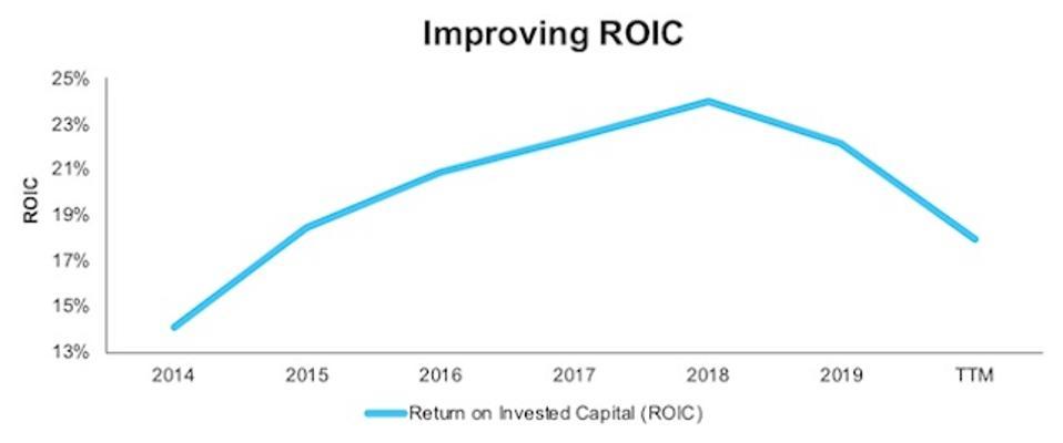 AMGN Improving ROIC