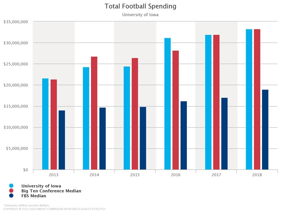 Chart demonstrating how much spending has increased in football