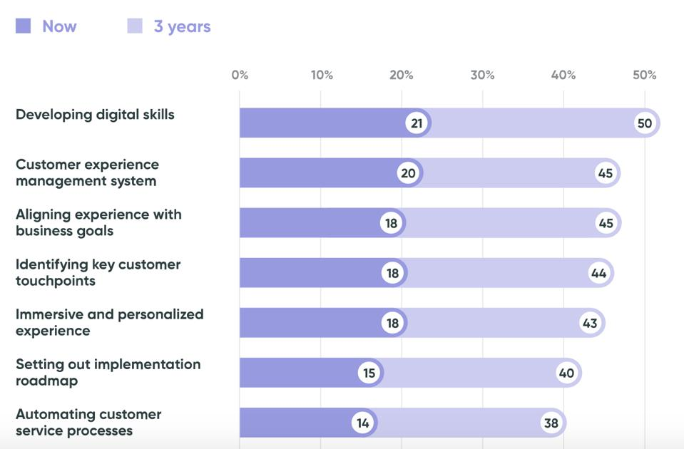 Infographic showing that CX digitization ain't happening