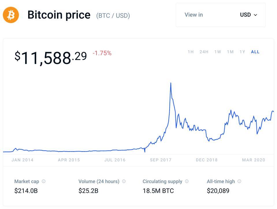 bitcoin, bitcoin price, digital dollar, dollar, crypto, libra, chart
