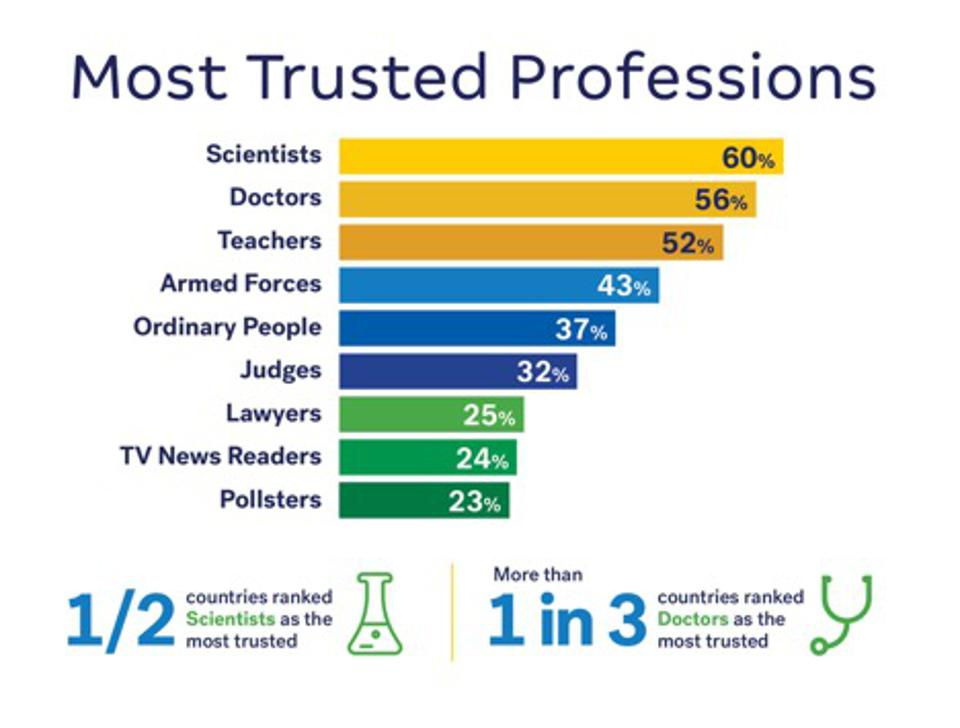 Most Trusted Professions