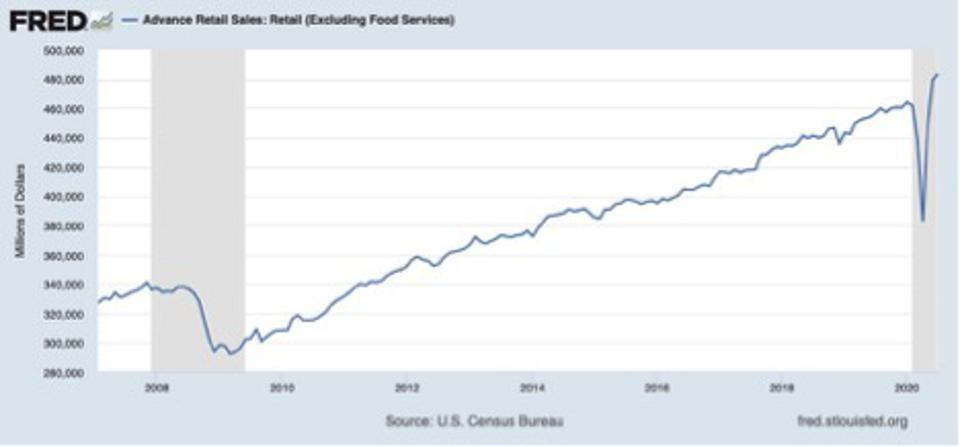 retail sales making a new high