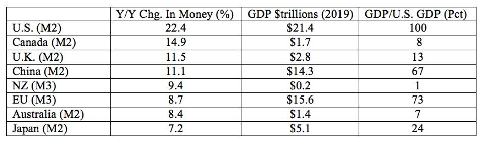 Rate of money growth in the world's more important economies