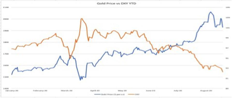 There is a very strong relationship between its value and the value of the dollar (see chart).