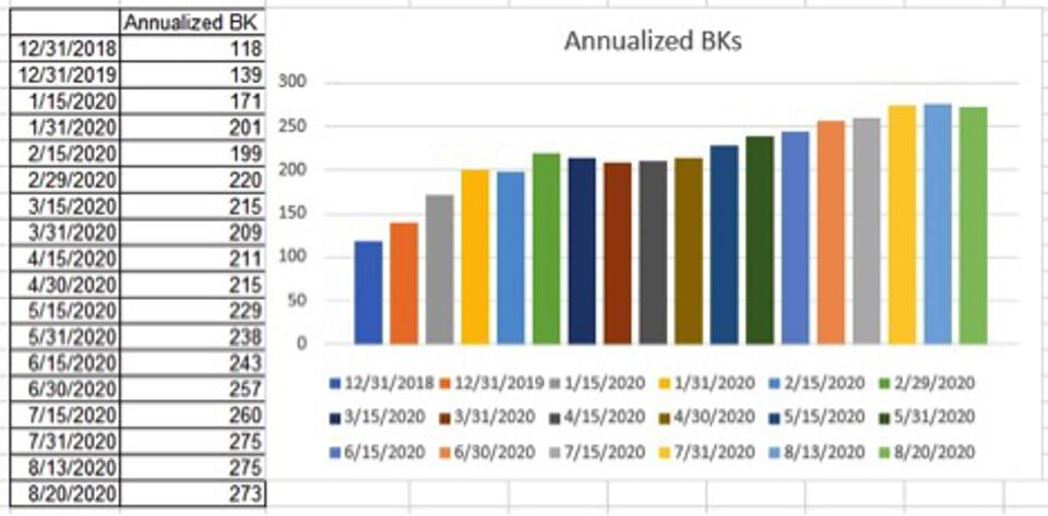 2020 annualized bankruptcies are at 273