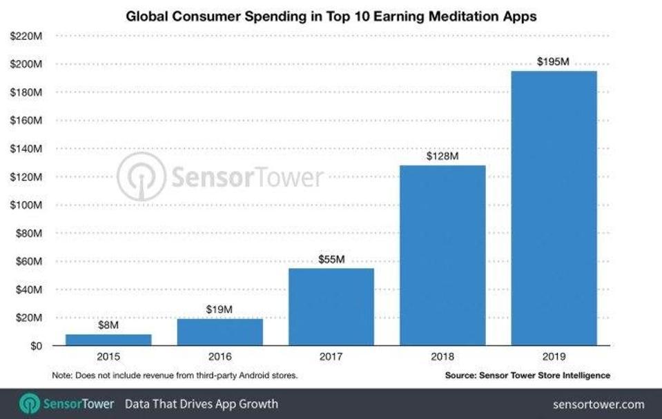 Global Consumer Spending in Top 10 Earning Meditation Apps