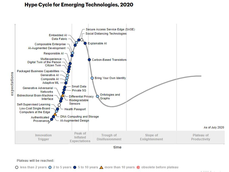 What's New In Gartner's Hype Cycle for Emerging Technologies, 2020