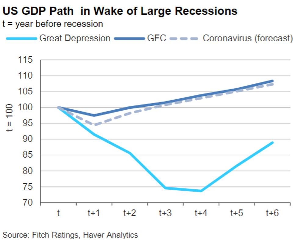 Large recessions take a long time to recover from.