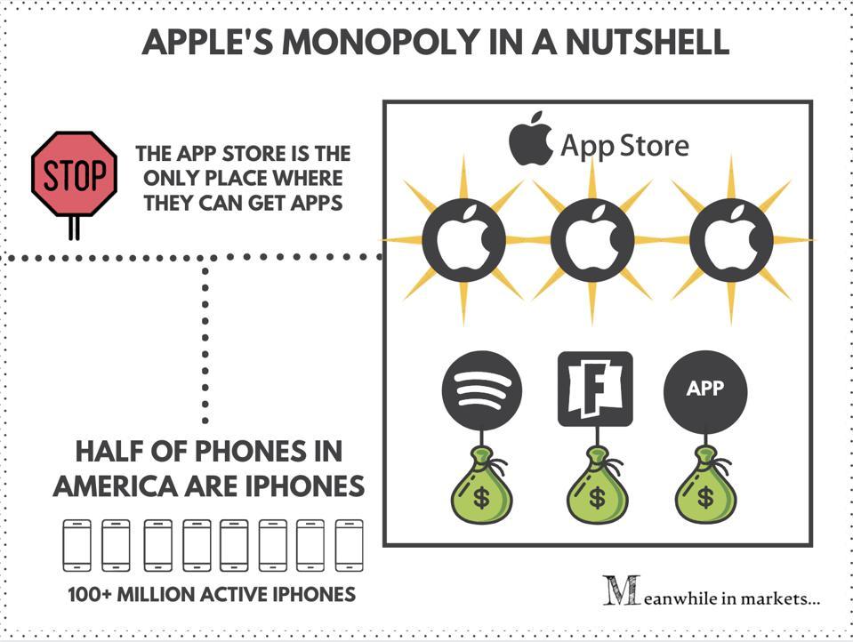 Apple's monopoly in a nutshell | Apple stock | Apple | AAPL