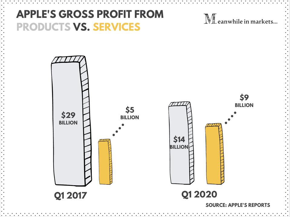 Apple's gross profit from services vs. products | Apple stock| Apple | AAPL