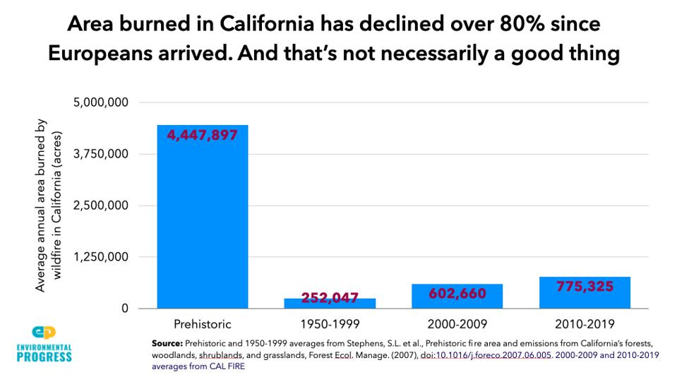 Graph showing that the area that burns annually in California has declined over 80%