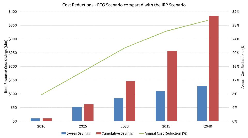Bar graph shows cost reductions reach nearly 32% by 2040 in the competitive scenario compared to just 10% compared to business-as-usual.