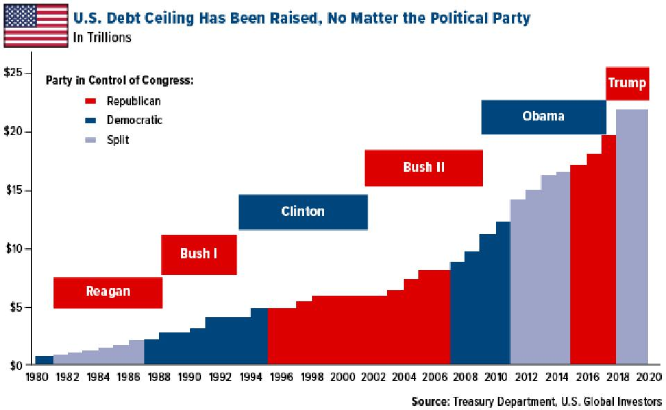 US debt ceiling has been raised no matter the political party in office