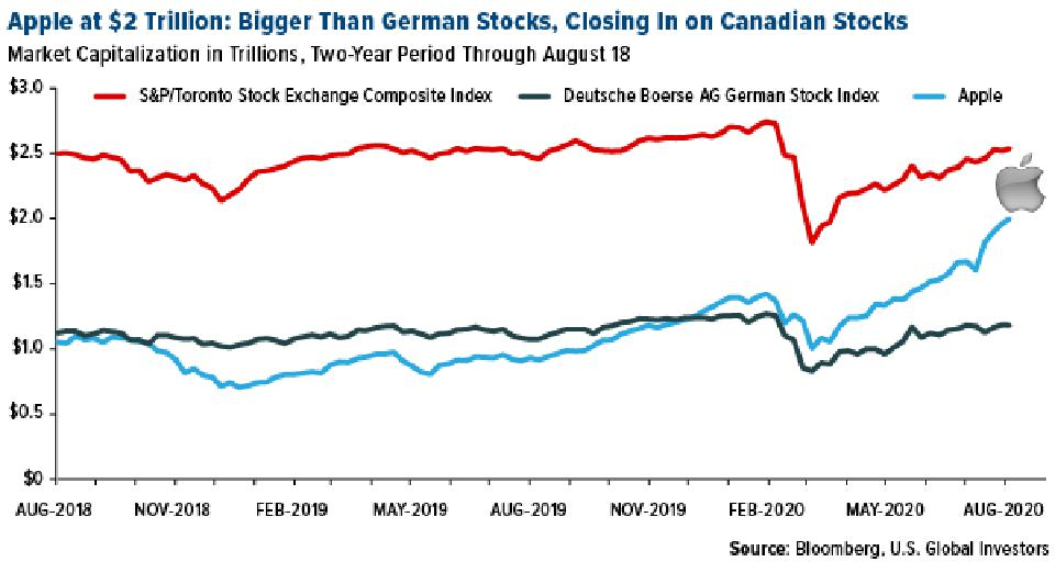 Apple at $2 trillion market cap is bigger than all german stocks combined
