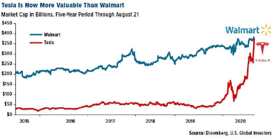 Tesla is now more valuable than walmart chart