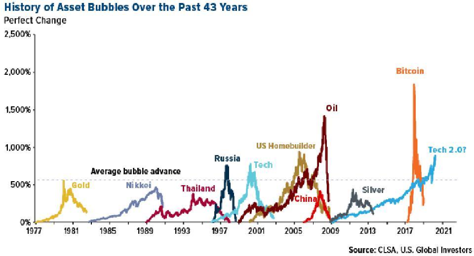 history of asset bubbles bitcoin bubble oil bubble silver bubble