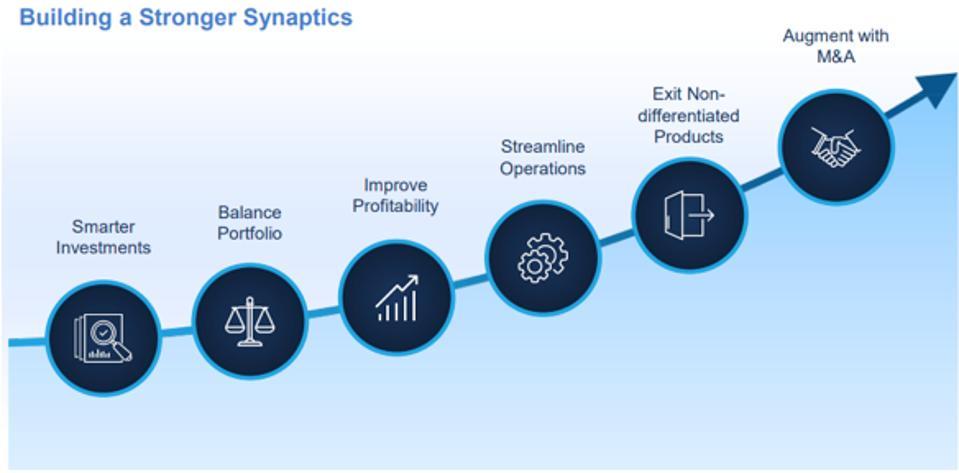 Synaptics' repositioning