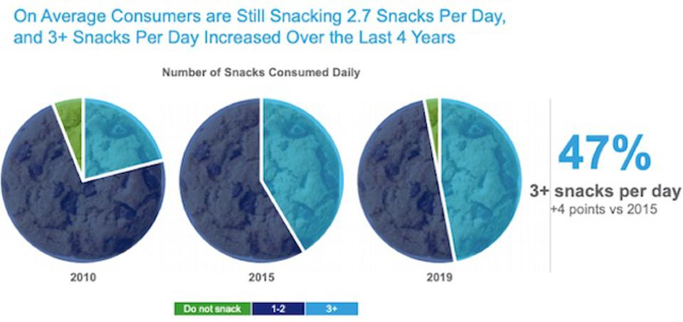 Snacking Frequency 2010-2019