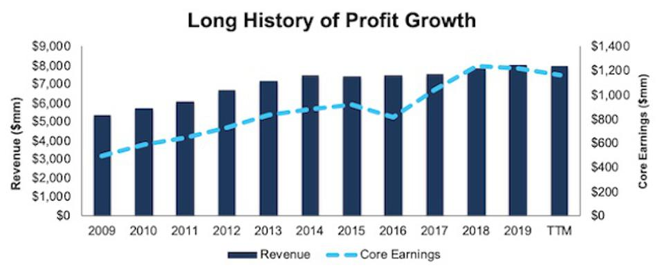HSY History Of Profit Growth
