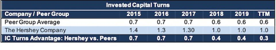 HSY Invested Capital Turns Vs Peers
