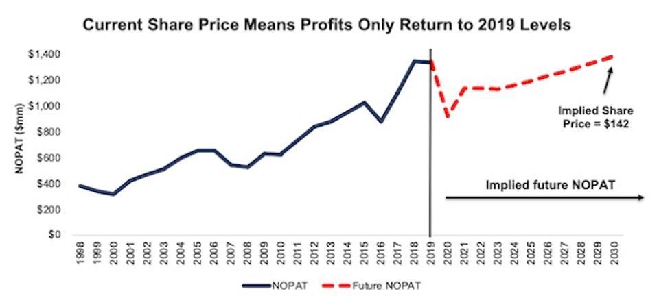 HSY Valuation Scenario 1