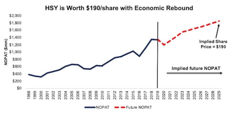 HSY Valuation Scenario 2