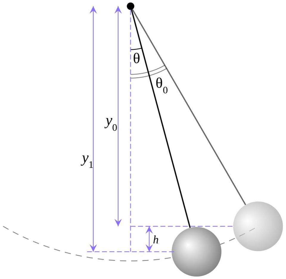 The schematic of a simple, oscillating pendulum acting under gravity's influence.