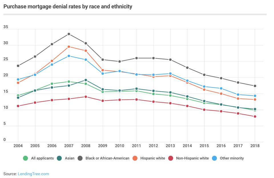 Infographic illustrating mortgage denial rates between 2004 and 2018, broken down by race.