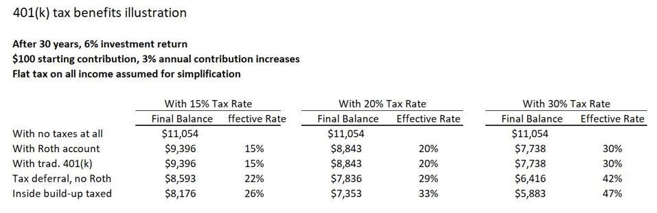 401(k) tax example