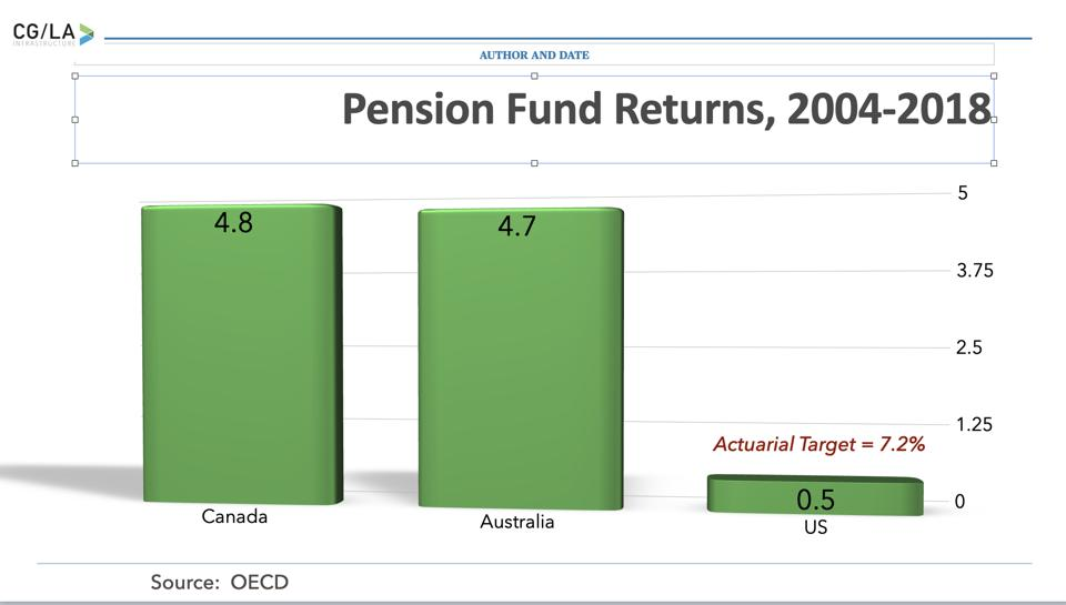 High performance of Australian and Canadian pension funds, against the performance of U.S. funds