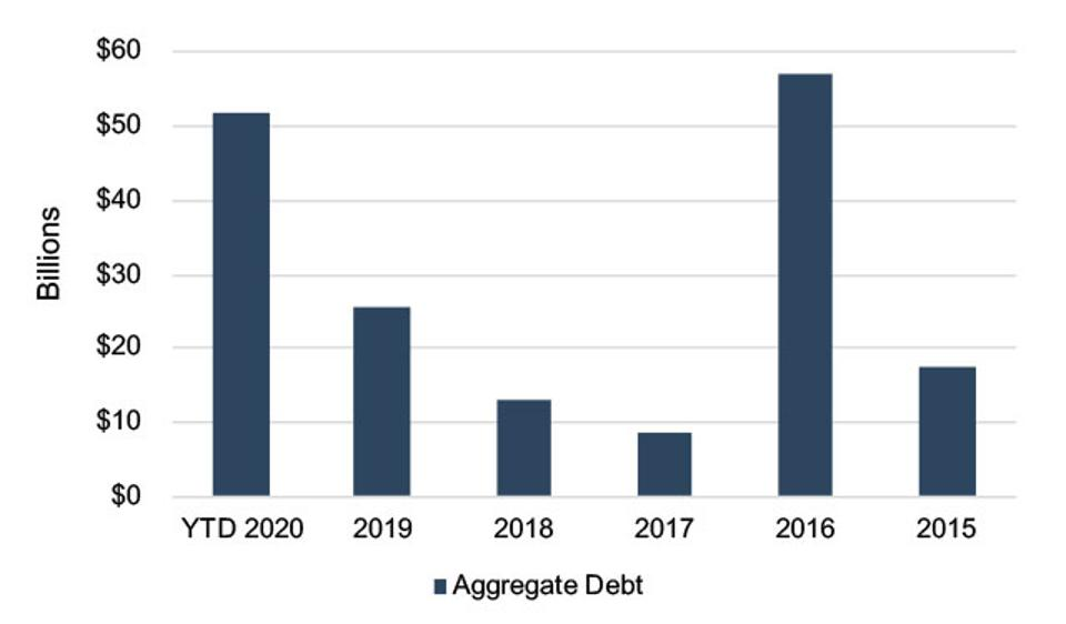 North American Upstream Bankruptcy Debt