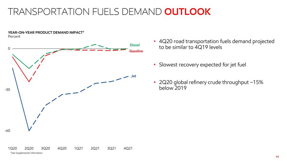 Transportation Fuels Demand Outlook