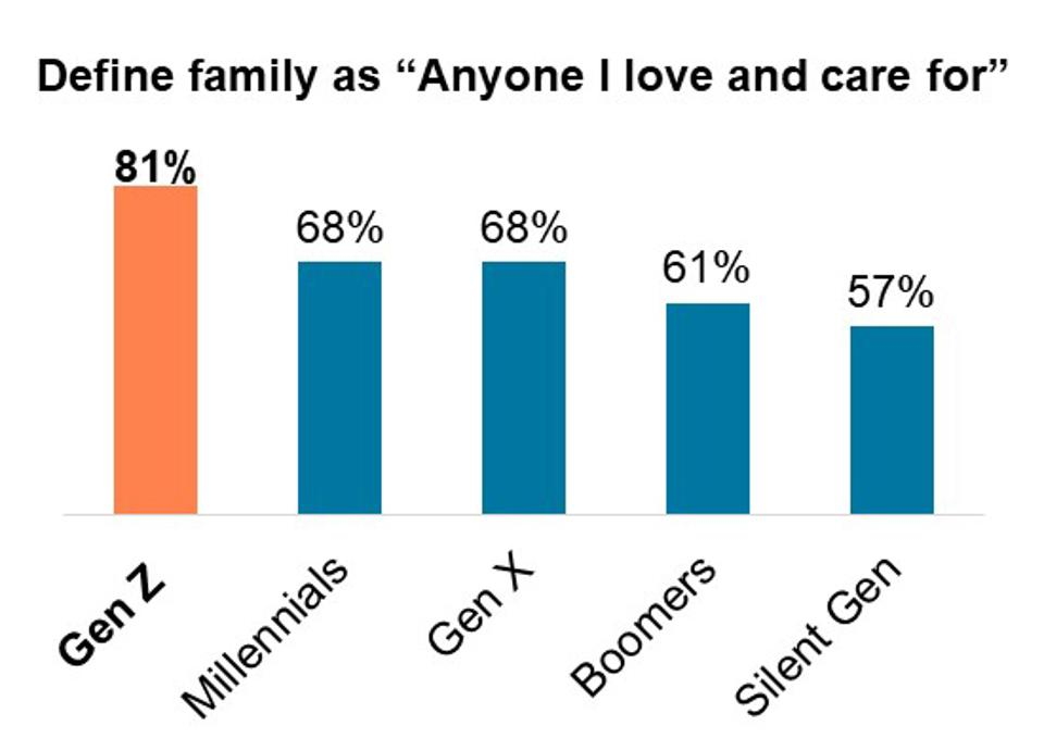 """Percent who define family as """"Anyone I love and care for"""""""
