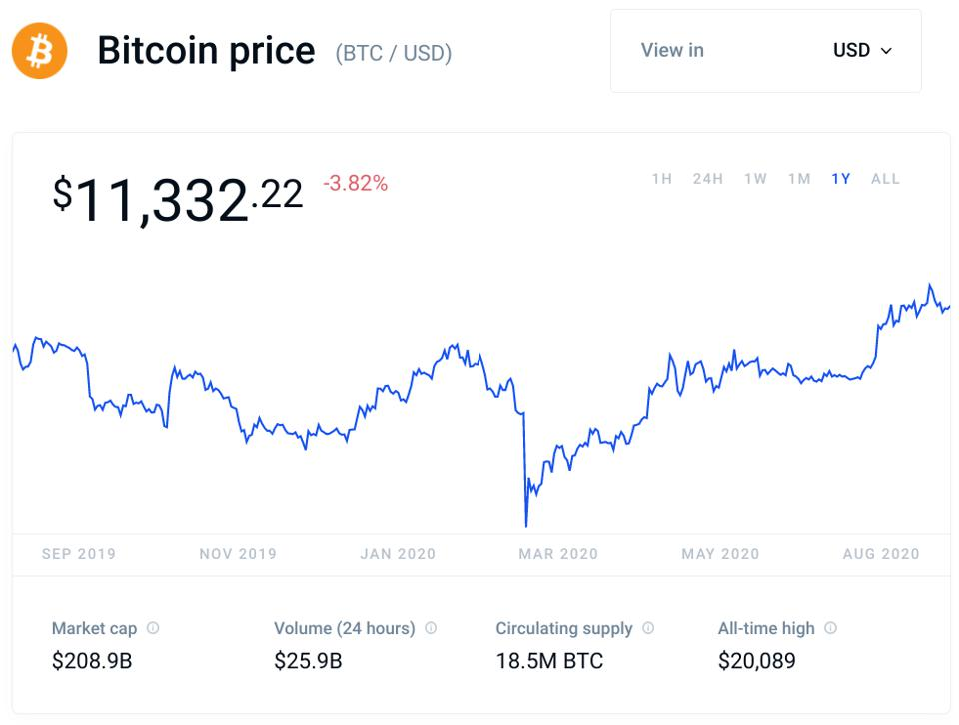 bitcoin, bitcoin price, Federal Reserve, chart