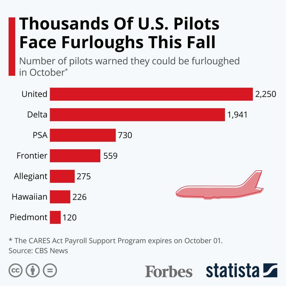 Thousands Of U.S. Pilots Face Furloughs This Fall