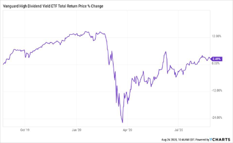 global high dividend etf
