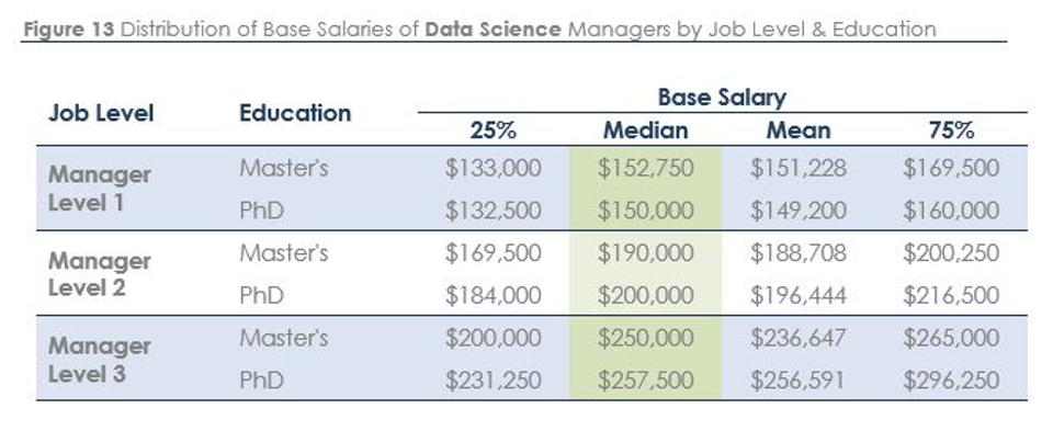 Salaries of data science managers