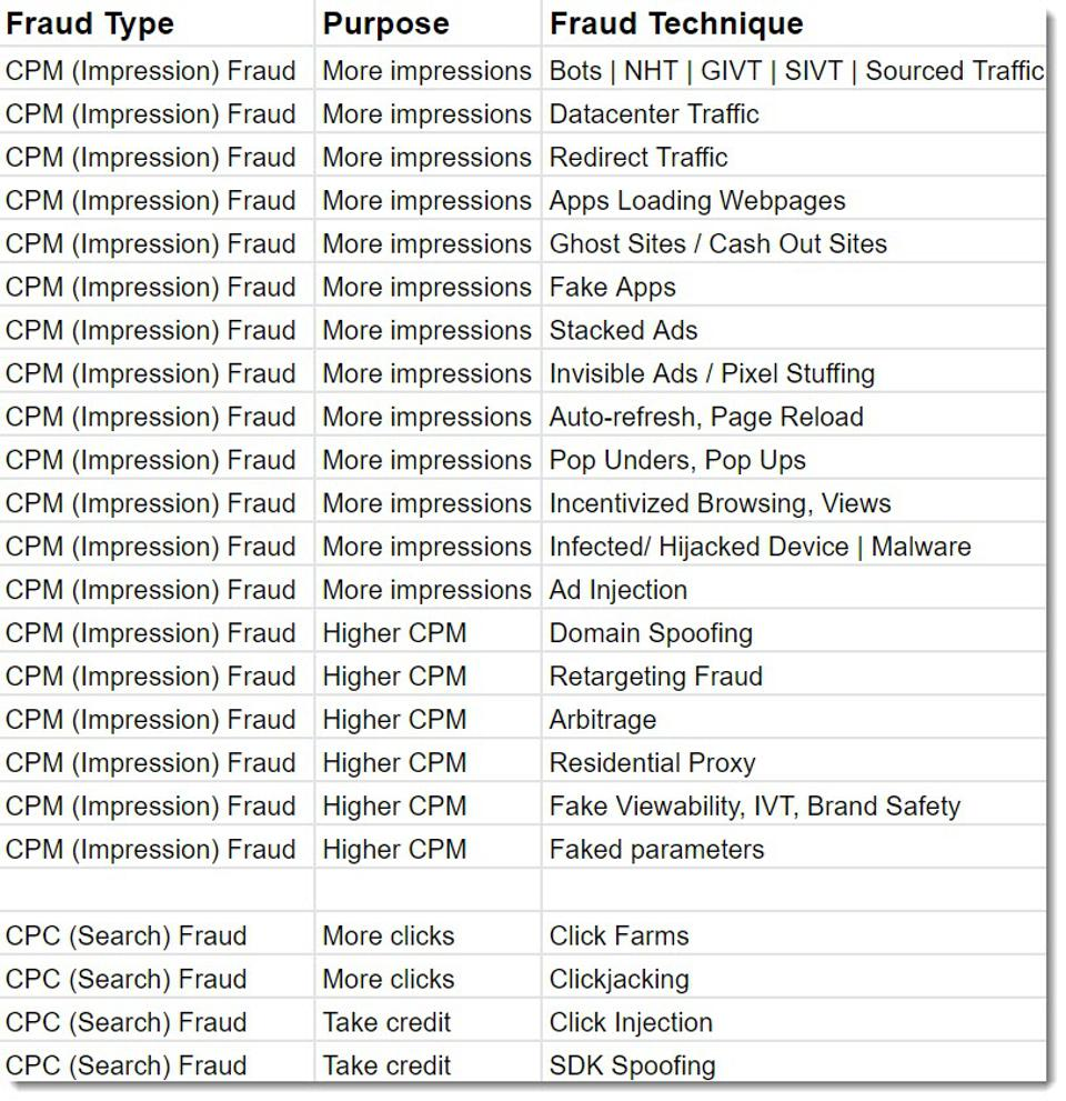 grid of fraud types and techniques