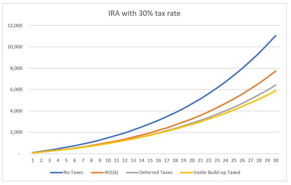 Account balance growth with different taxation approaches - 30% flat tax rate