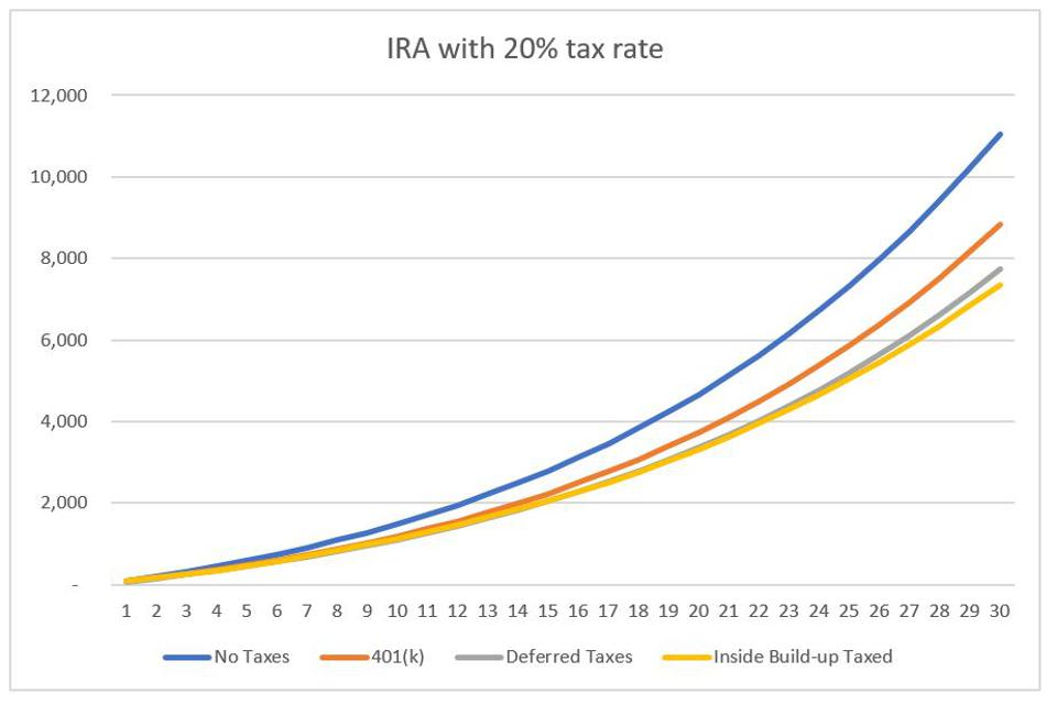 Account balance growth with different taxation approaches - 20% flat tax rate